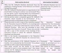 RTI responses states Chauhan was not dismissed (click to enlarge)