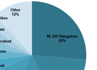 Partner promotions across Big Six since 2009: NLSIU rules the roost