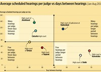 How soon cases are scheduled depends very much on where you are