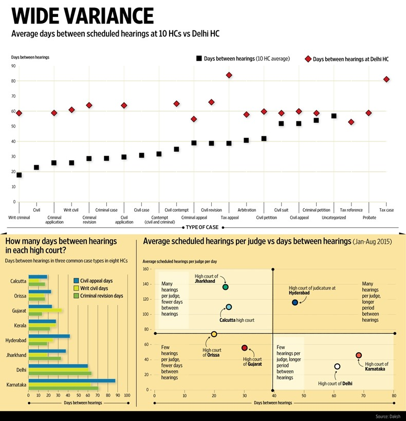 How soon cases are scheduled depends very much on where you are (Graphic by Mint, Ahmed Raza Khan)