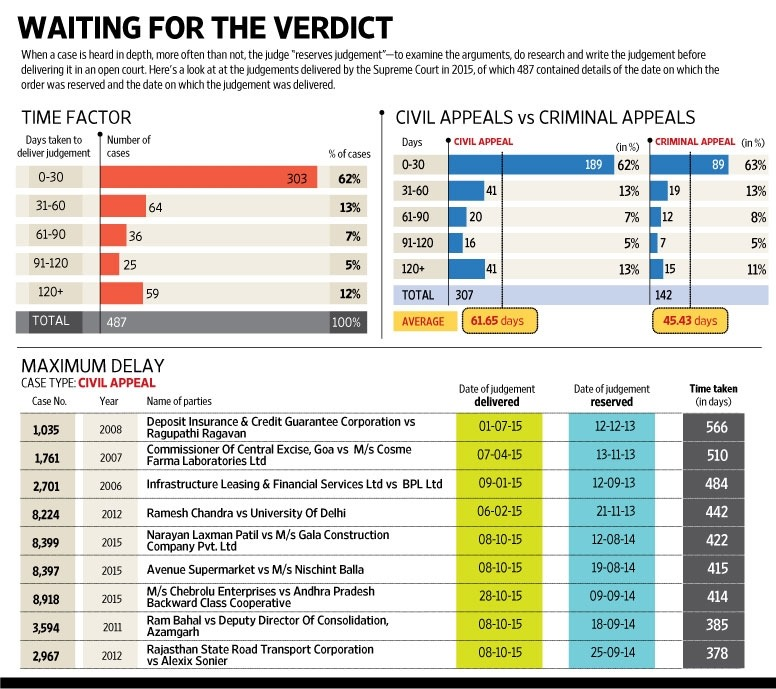 Why does it take the SC so long to deliver judgments sometimes? (Graphic by Ahmed Raza Khan / Mint)