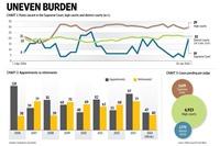 Uneven Burder (Graphic by Prajakta Patil / Mint)