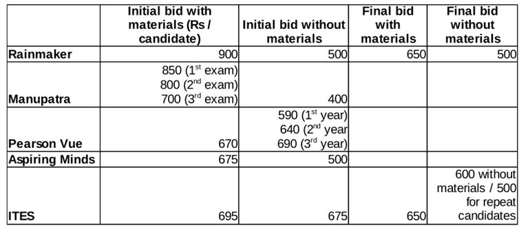 Comparison of 5 bidders' offers