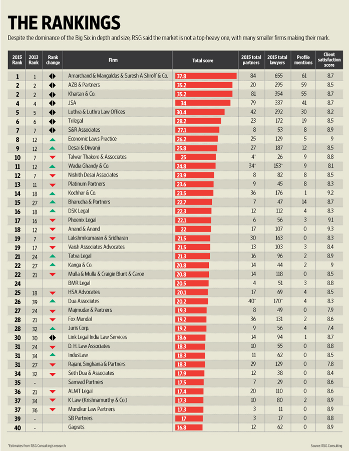 RSG's 2015 top 40 law firm rankings (graphic by Ajay Negi (Mint))