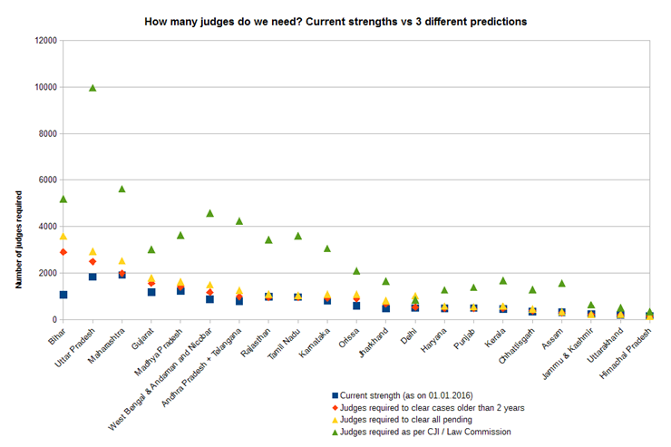 Green dots are CJI figures; Yellow and red are more realistic estimates for number of lower court judges required