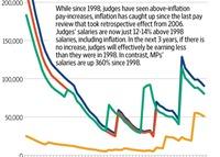 SC judges' salaries