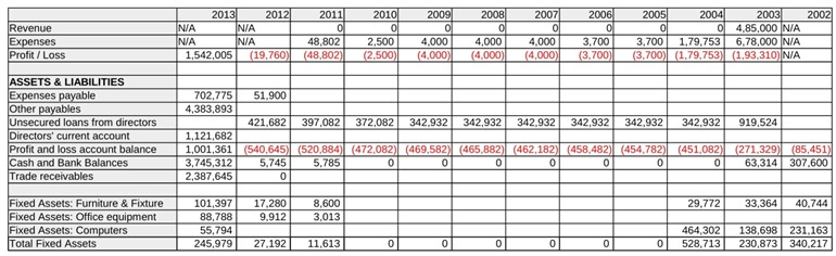 ITES summary of financial history from 2002 to 2013