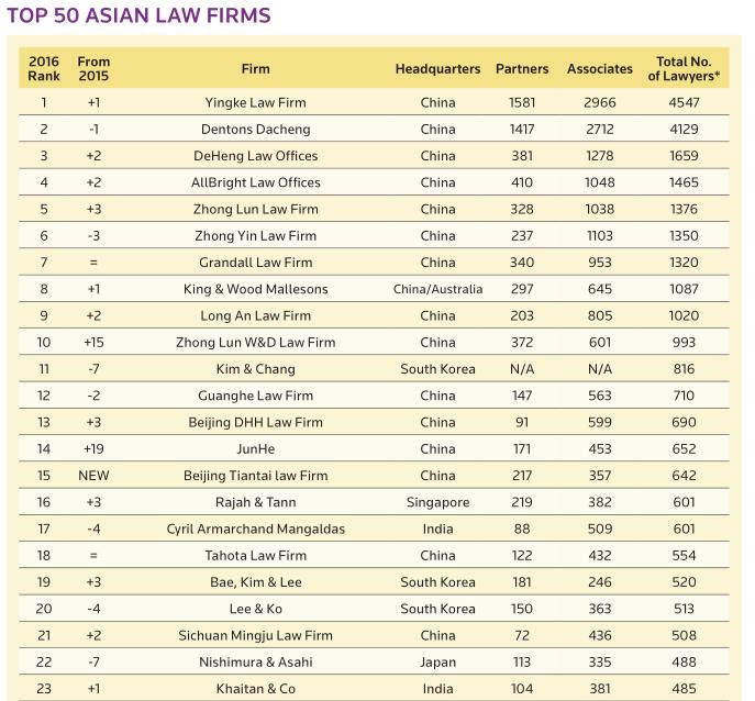 A ranking of India's 25 largest law firms • LKS nips at