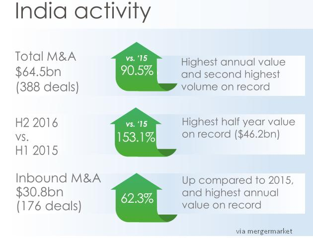From abroad, Freshfields reaps greatest benefits from 2016 record M&A year