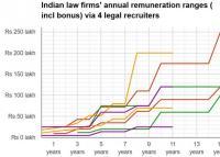salaries - Legally India