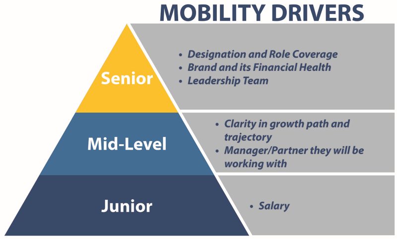 Mobility drivers in law firms