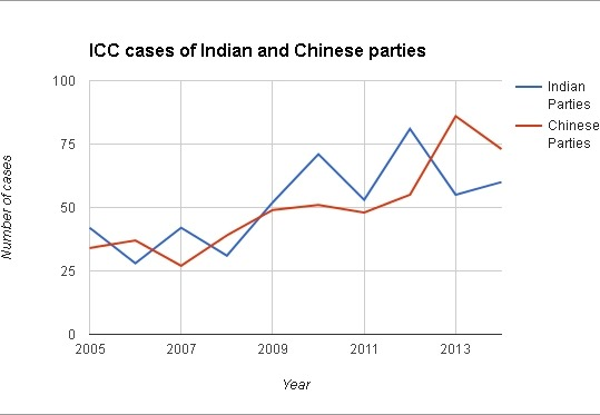 Comparative graph of ICC case numbers