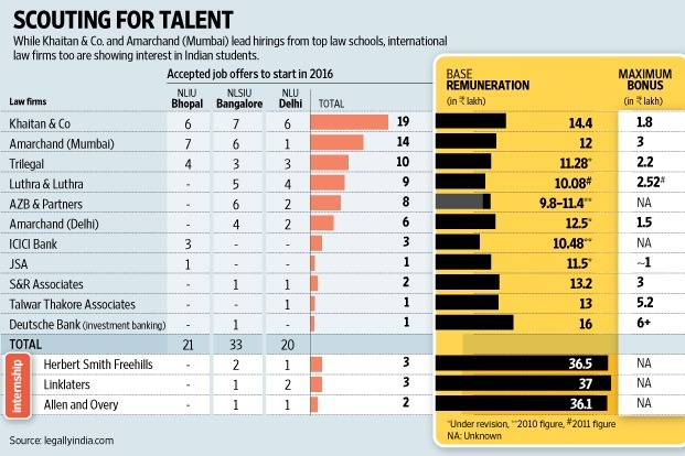 Salary table coming together (Graphic by Mint)