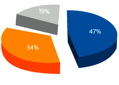 Around 47% of budgets go in-house, 34% to law firms