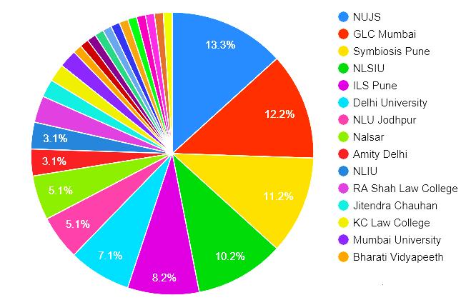NUJS>GLC>Symbi>NLS in law firm partnerships