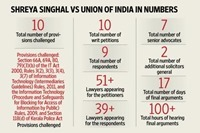 In Numbers: Via Mint