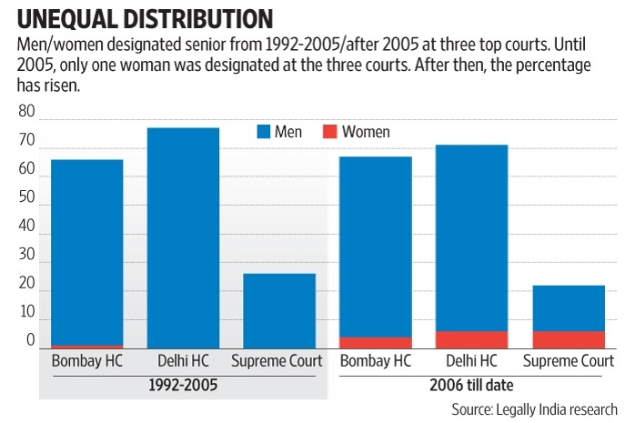 Legally India research (Graphic by Subrata Jana / Livemint)