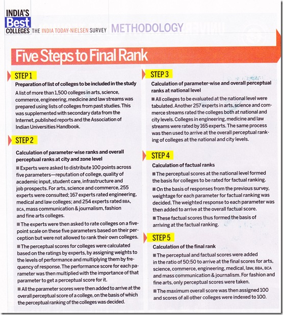 India Today 2012 law school ranking methodology