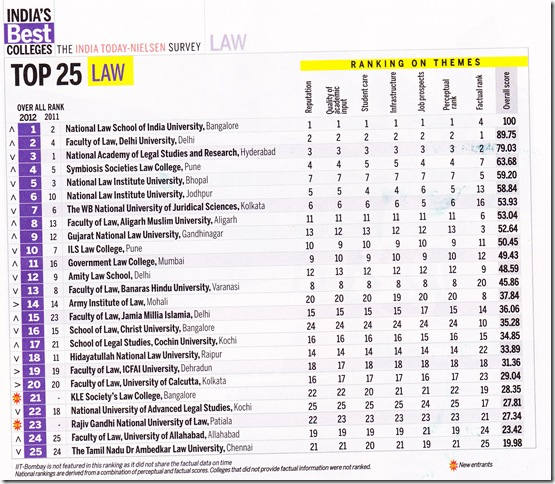 2012 India Today rankings: NLS 1, Delhi Univ 2, etc...
