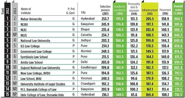Outlook's top 15 in 2012
