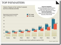 Salaries of lawyers - Mint