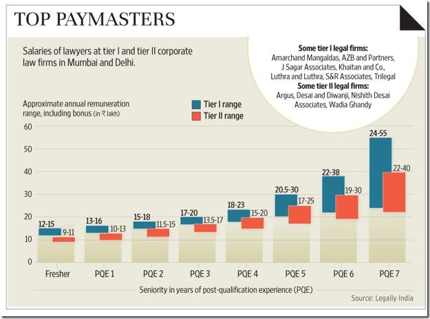 Spreading bests: Salary ranges of lawyers at tier 1 and 2 corporate firms (Graphic: Ahmed Raza Khan/Mint)