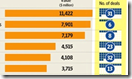 Domestic M&A league table by deal values (source mergermarket, graphic: Mint)
