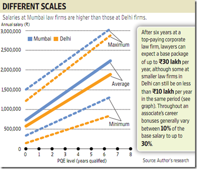 Law firms salary trends (image courtesy of Mint)