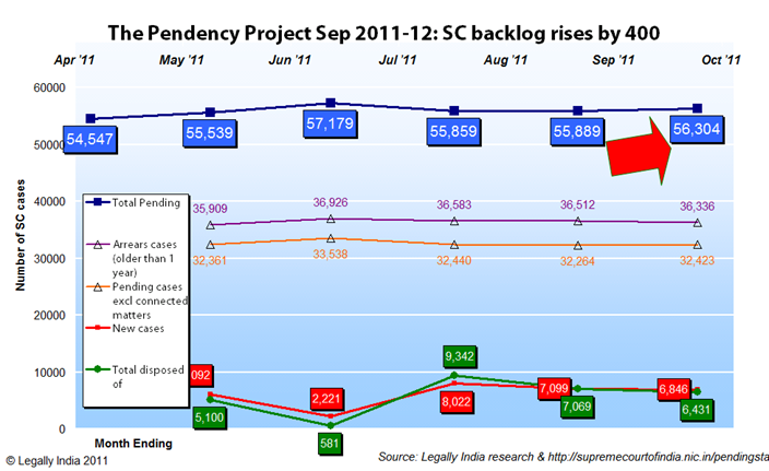 September End 2011 Supreme Court pendency figures: Things are looking up but not in a good way