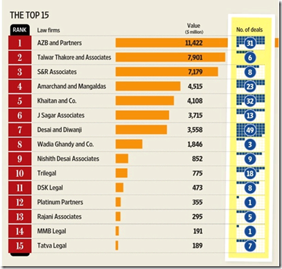 Domestic M&A league table by deal values (source mergermarket, graphic: Mint)