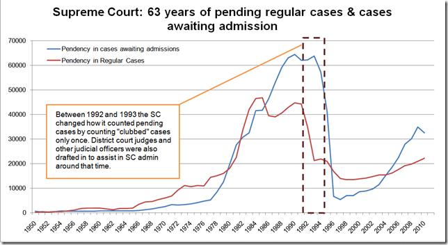 Half-decade of SC cases (source: Nick Robinson & SC data)