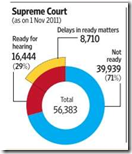 Visualising cases. Courtesy of Mint (Monday 30 November)