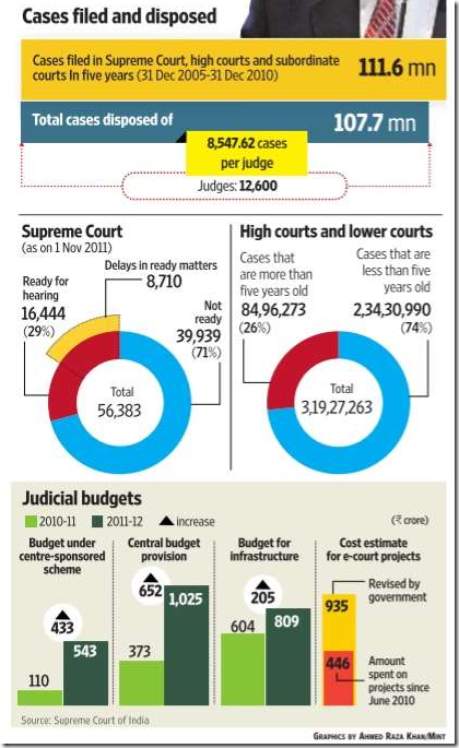 Visualising cases: Courtesy of Mint (Print edition of Tuesday, 30 November '11)