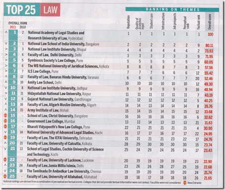 India Today rankings still rankling (click image to enlarge)