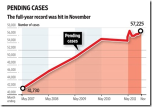 Supreme Court's pending cases hit peak in nearly five years (courtesy of Mint)