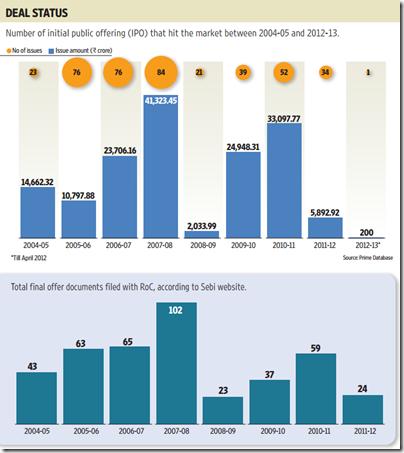 Stock markets 2012: Dead (Graphic by Paras Jain/Mint)