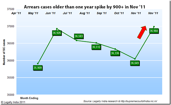 Despite steady progress for four months in a row in reducing cases older than one year, in November this figure has rocketed upwards again to a new record