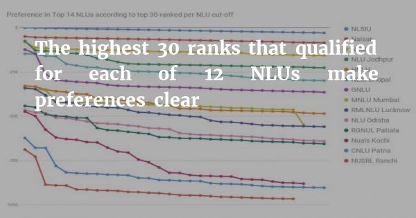 CLAT 2019 preferences: NLU J overtakes NLIU in 4th place, NLU Odisha