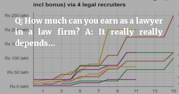 2016 law firm salary surveys bonanza: Find out if you're