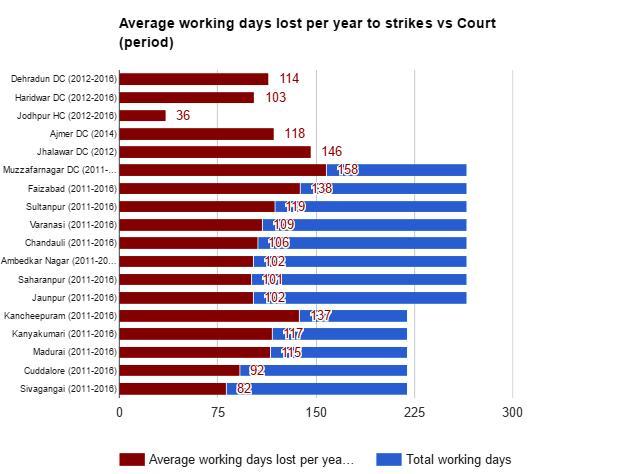 The shocking epidemic of lawyer strikes in numbers