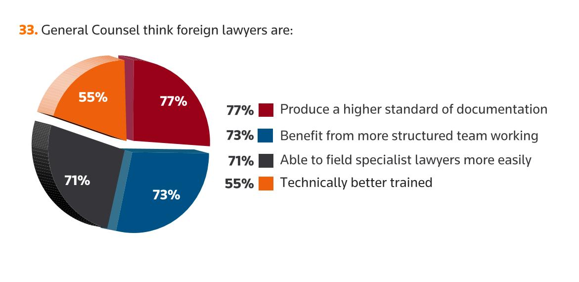 Clients would like Indian law firms to pull up socks to compete with foreign firms: Survey (source IDEX Legal)
