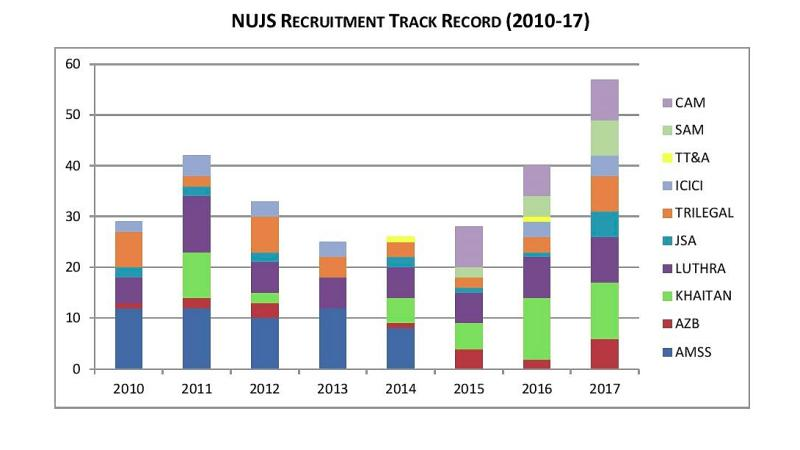 Graphic prepared by NUJS CRC about Big 7 jobs secured by NUJS students through the ages