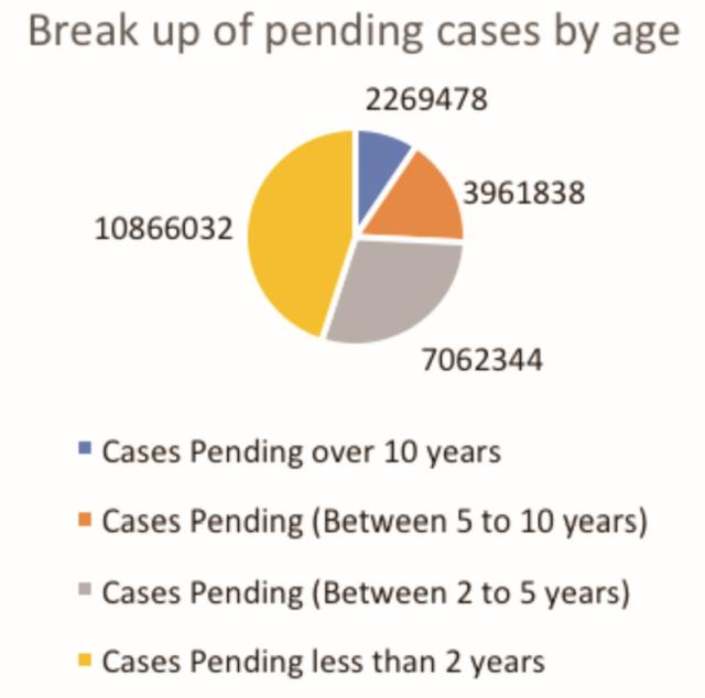 Figure 1: Break up of pending cases by age