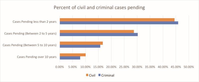 Figure 2: Civil and criminal pending cases