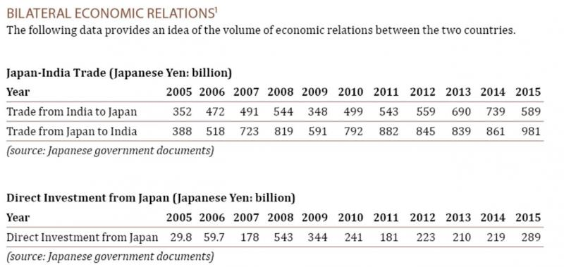 Japan India Bilateral economic relations