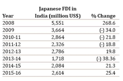 Japanese FDI into India