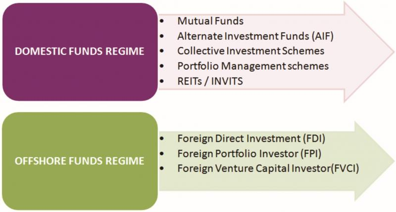 Overview of funds regime