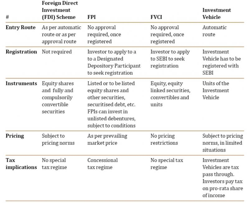 Table 2: Snapshot of investment vehicle, FPI, FVCI, FDI regulatory requirements and tax considerations