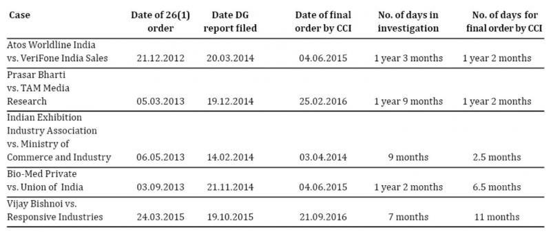 Timelines of CCI cases