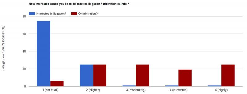 Do foreign firms want to litigate? Not really, no...